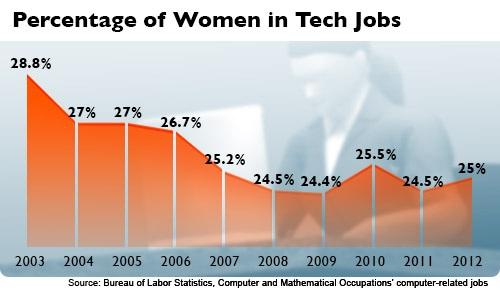 Phụ nữ & Công nghệ cao Dicewi10