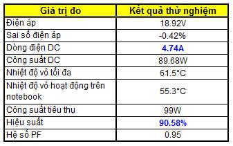 Đánh giá AcBel Ultra Small Adaptor 90W Ketqua10