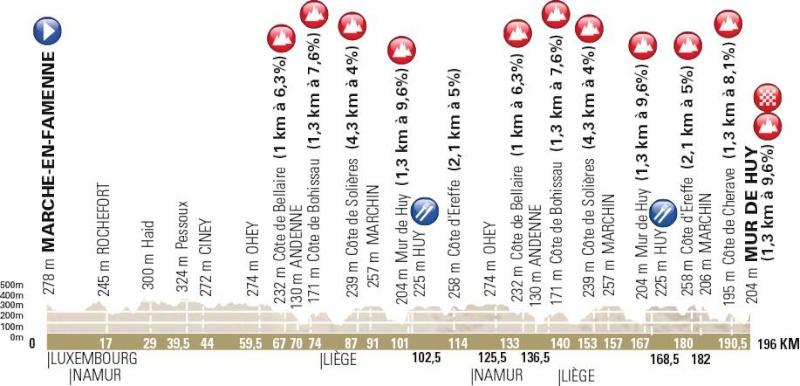 """le parcours 2016 de """"La Flèche"""" 12717610"""