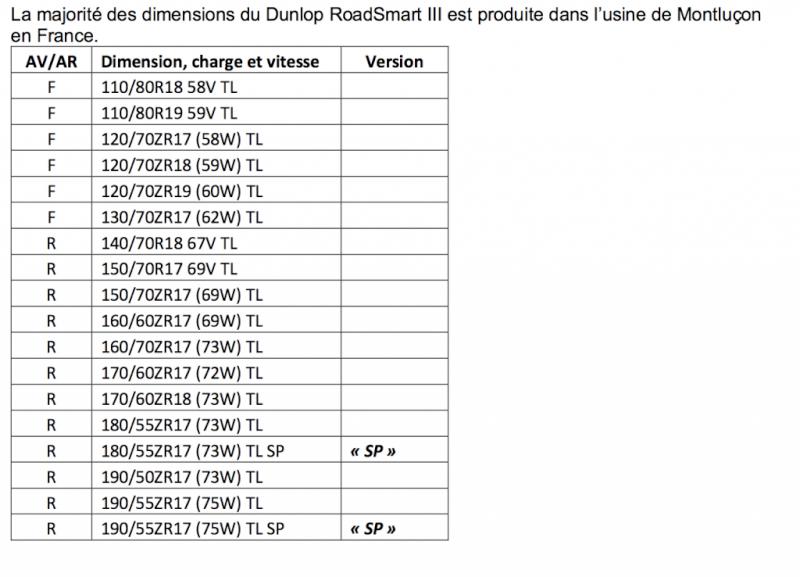 DUNLOP PRÉSENTE LE ROADSMART III Captur10
