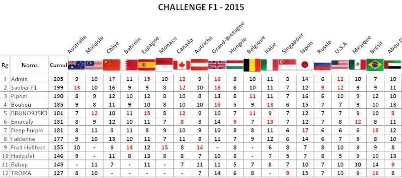 Challenge F1 - 2016 Abou2p10