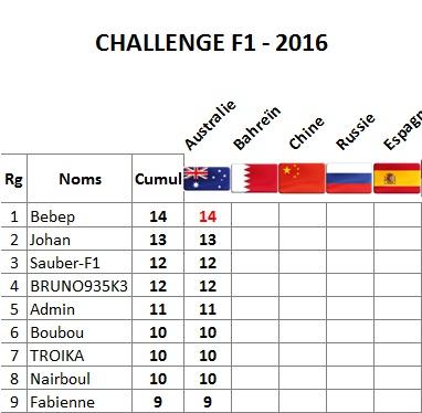 Classement Challenge F1 2016 Melbou10