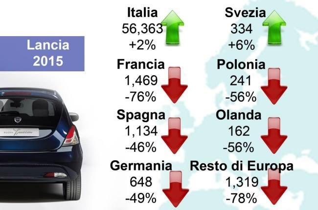 lancia - Lancia Ypsilon 2015 - Pagina 2 12670110