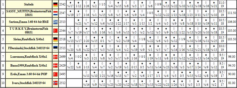 Play chess games 2019 - Page 2 Chess177