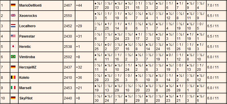 Infinity Chess Tour Game 2019 - Page 2 Infin128