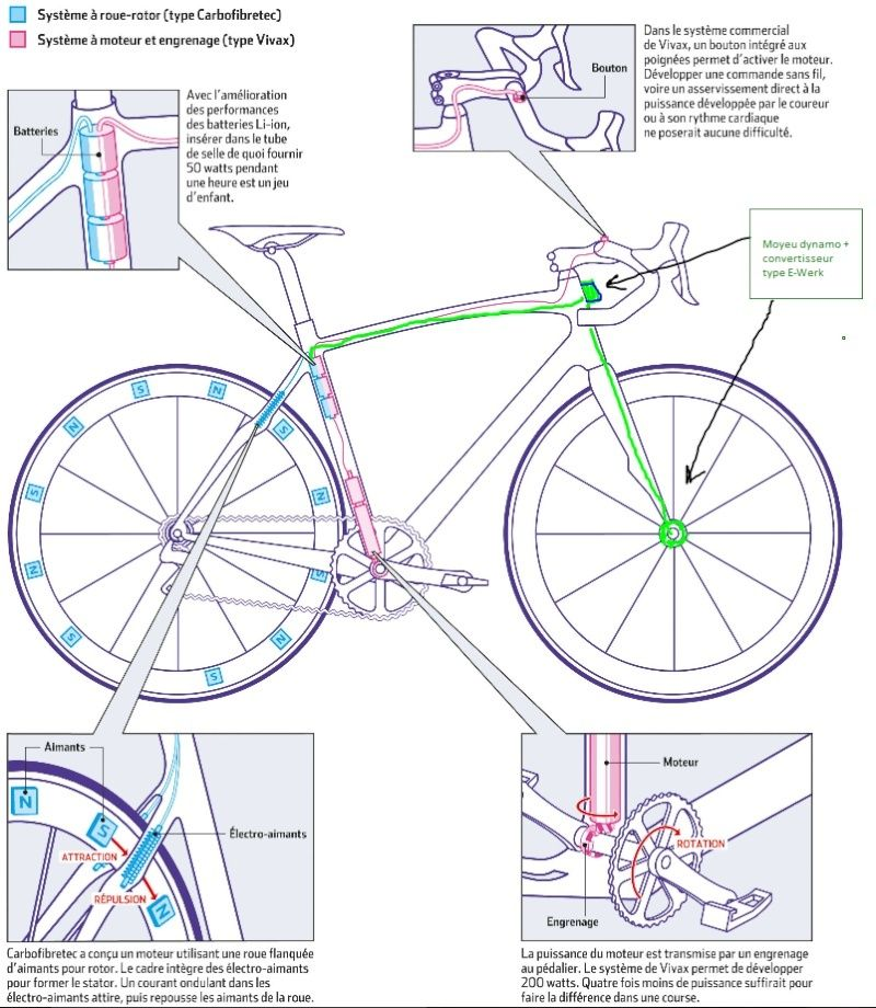 Dopage mécanique Velo_t12
