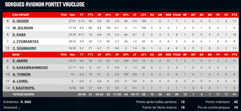 [J.27] FC MULHOUSE - SAP Vaucluse : 71 - 91 Captur36