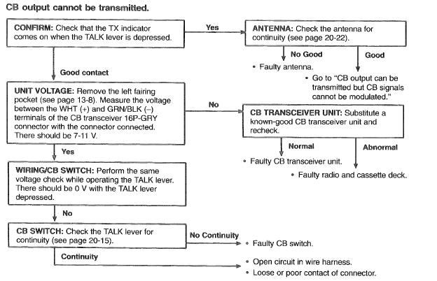 [résolu]branchement comodo Cb_tro10