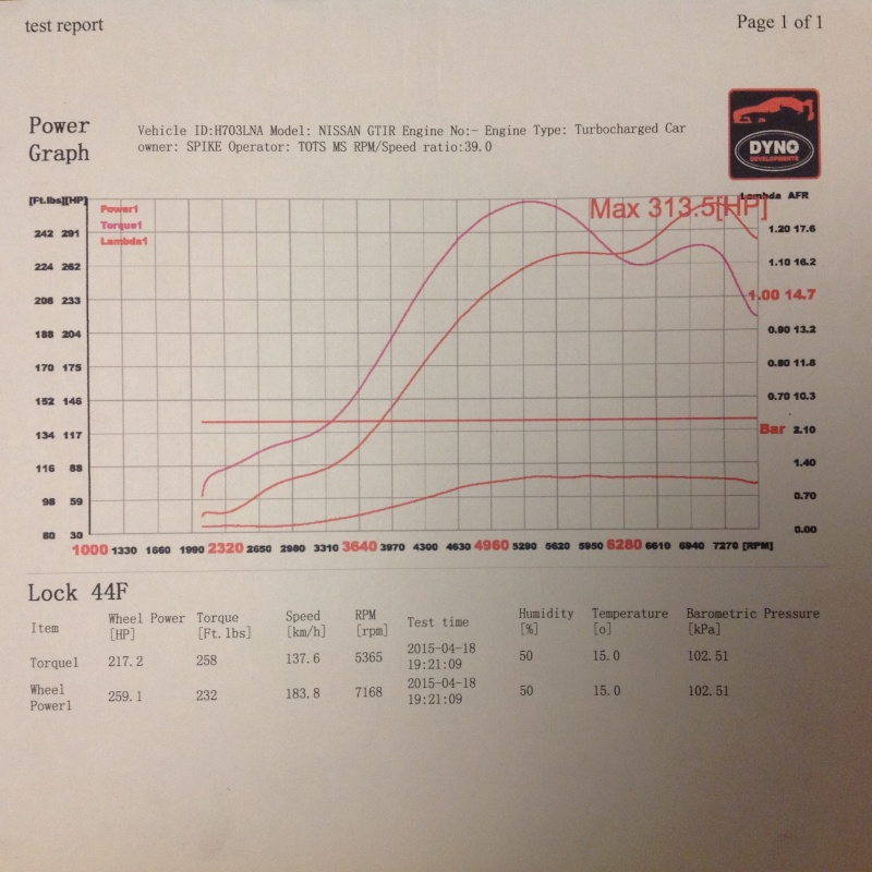 Dyno graphs please Image11
