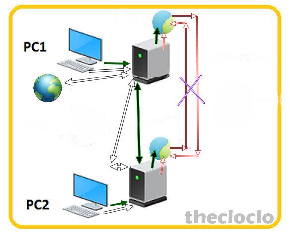 """[résolu] Mutualiser le fichier """"myplaces.kml"""" entre 2 PC Ge519010"""