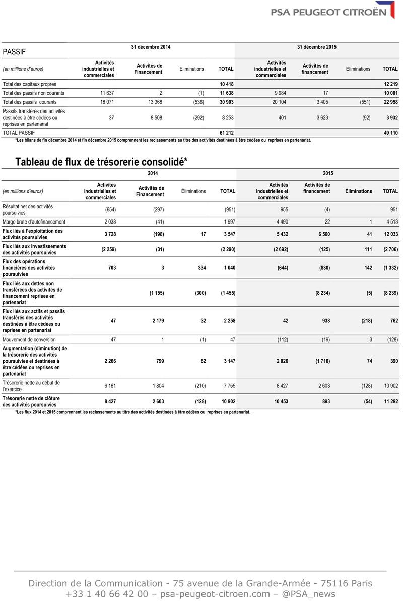 [PSA] Résultats annuels 2015 Cp_res13