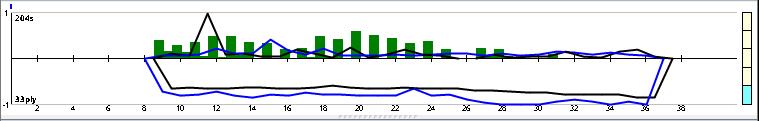 Andscacs 0.85 64-bit 4CPU Gauntlet CCRL 40/40 14_110