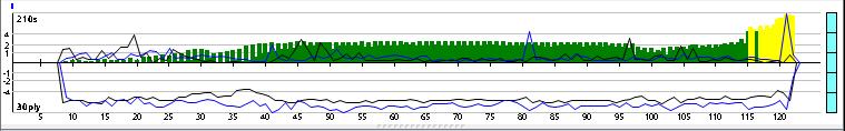 Andscacs 0.85 64-bit 4CPU Gauntlet CCRL 40/40 17_110