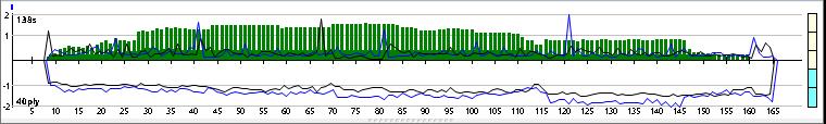 Andscacs 0.85 64-bit 4CPU Gauntlet CCRL 40/40 20_110