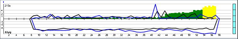 Andscacs 0.85 64-bit 4CPU Gauntlet CCRL 40/40 H10