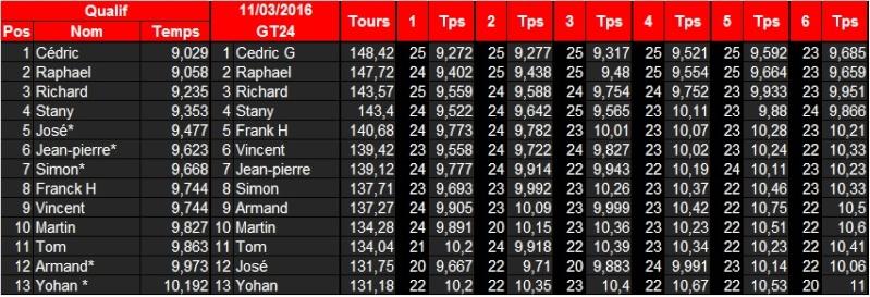 [GT24] Classements 2016   Gt24_111