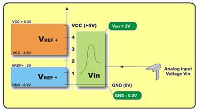 مراجعة وحدة (موديول)  المحول من تناظرى لرقمى A/D converter module 011