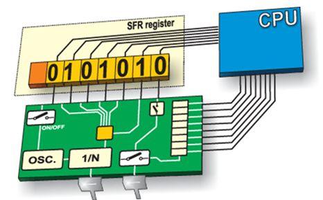 برمجة الميكروكونترولر PIC بلغة لسى مع المترجم ميكروسى برو خطوة بخطوة : 1014