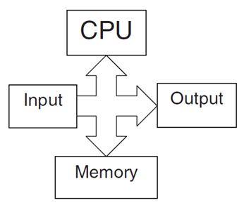 برمجة الميكروكونترولر PIC بلغة لسى مع المترجم ميكروسى برو خطوة بخطوة : 115