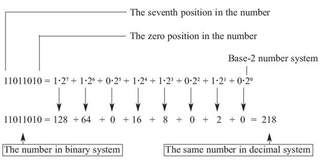 برمجة الميكروكونترولر PIC بلغة لسى مع المترجم ميكروسى برو خطوة بخطوة : 216