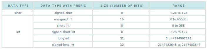 أنواع البيانات Types والمتغيرات والمترجم ميكروسى برو  220