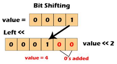 عوامل الإزاحة المخصصة للتعامل مع البتات المنفردة Bitwise Shift Operators 224