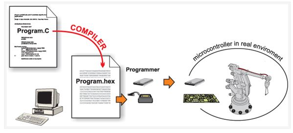 برمجة الميكروكونترولر PIC بلغة لسى مع المترجم ميكروسى برو خطوة بخطوة : 315