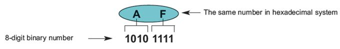 برمجة الميكروكونترولر PIC بلغة لسى مع المترجم ميكروسى برو خطوة بخطوة : 316
