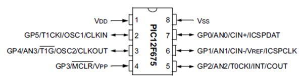 سلسلة الميكروكونترولر PIC12F6XX : 317