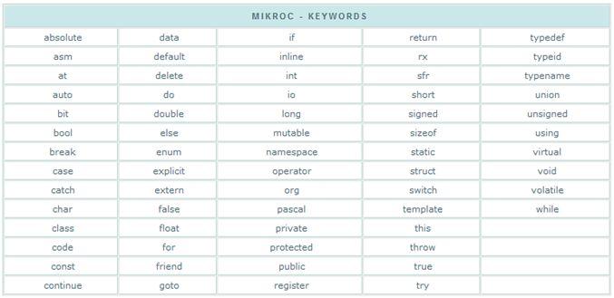 أنواع البيانات Types والمتغيرات والمترجم ميكروسى برو  320