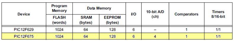 برمجة الميكروكونترولر PIC بلغة لسى مع المترجم ميكروسى برو خطوة بخطوة : 515