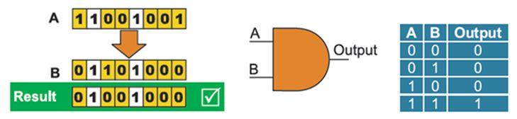 برمجة الميكروكونترولر PIC بلغة لسى مع المترجم ميكروسى برو خطوة بخطوة : 516
