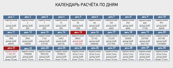 Список всех сайтов.  На которых можно заработать в контакте. Vkonmi10