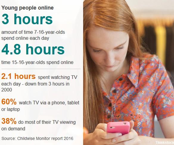 Οι νέοι άνθρωποι καταναλώνουν περισσότερο χρόνο στο διαδίκτυο από ό, τι μπροστά από την τηλεόραση  250