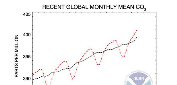 Το διοξείδιο του άνθρακα στη παγκόσμια ατμόσφαιρα έχει ξεπεράσει όλα τα ρεκόρ 62030010