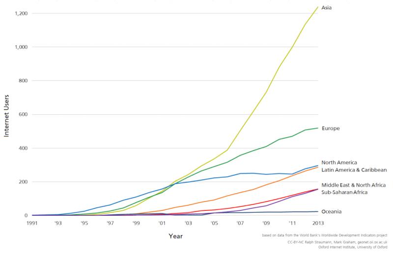 Παγκόσμιος χάρτης δείχνει τον αριθμό των χρηστών του διαδικτύου Oii-in11