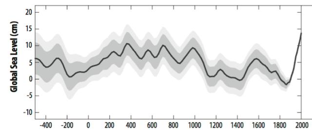 Η στάθμη της θάλασσας ανεβαίνει πιο γρήγορα απο το 800 π.Χ. Screen10