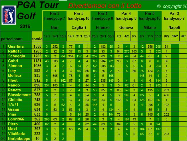 classifica del Tour Golf PGA 2016 Classi10