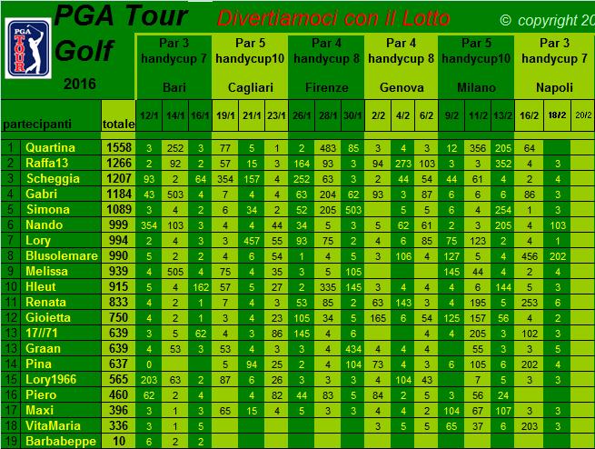 classifica del Tour Golf PGA 2016 Classi11