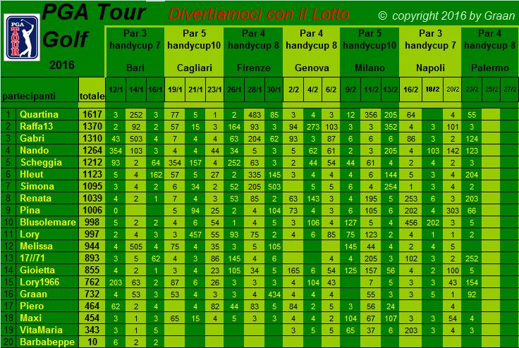 classifica del Tour Golf PGA 2016 Classi13