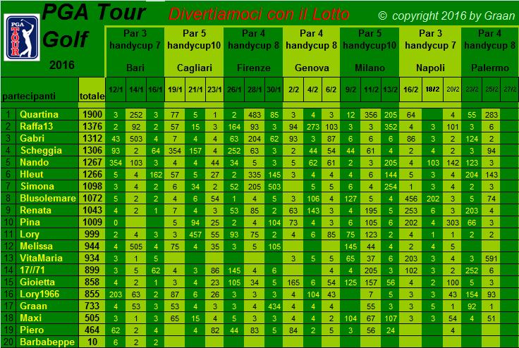 classifica del Tour Golf PGA 2016 Classi14