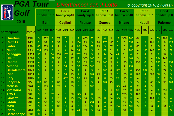 classifica del Tour Golf PGA 2016 - Pagina 2 Classi15