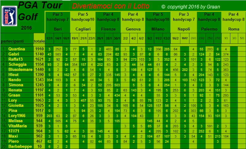 classifica del Tour Golf PGA 2016 - Pagina 2 Classi16