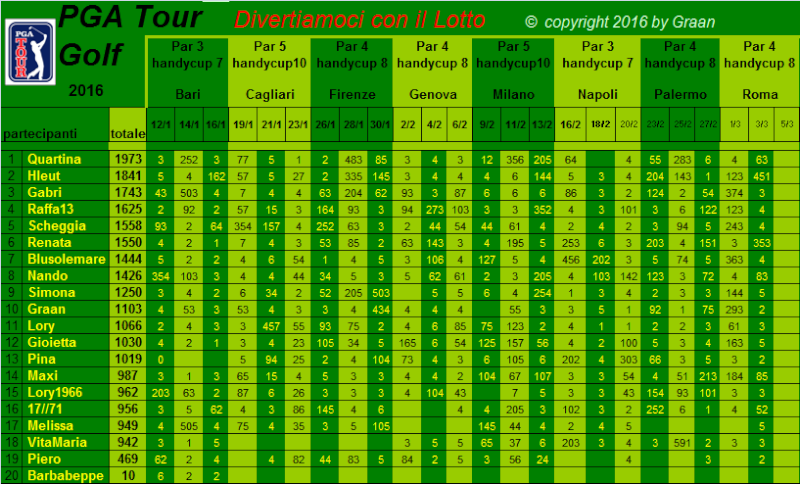 classifica del Tour Golf PGA 2016 - Pagina 2 Classi17