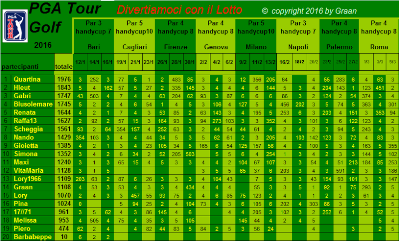 classifica del Tour Golf PGA 2016 - Pagina 2 Classi18