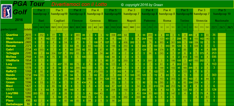 classifica del Tour Golf PGA 2016 - Pagina 2 Classi27