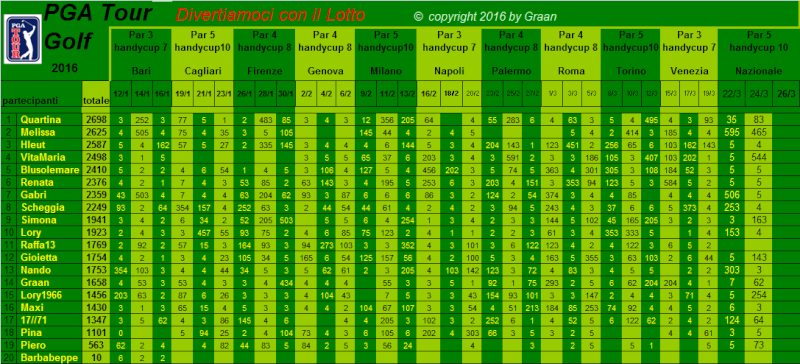 classifica del Tour Golf PGA 2016 - Pagina 2 Classi29