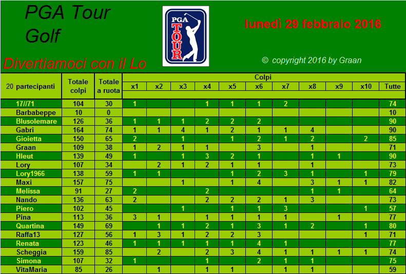 classifica del Tour Golf PGA 2016 - Pagina 2 Tiri_a16