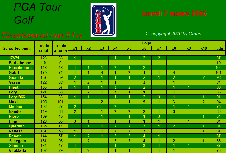 classifica del Tour Golf PGA 2016 - Pagina 2 Tiri_a19