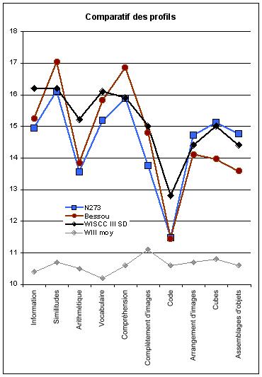Quel gap pour un QI incalculable?  Compar10